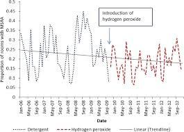 controlling methicillin resistant staphylococcus aureus mrsa in
