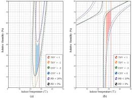 Comfortable Indoor Temperature Determination Of An Acceptable Comfort Zone For Apartment
