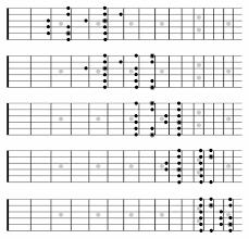 kensington acoustic guitar lesson london guitar academy