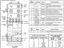 fuse box diagram for 94 ford ranger wiring amazing wiring