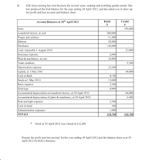 how to prepare a profit and loss account and balance sheet the