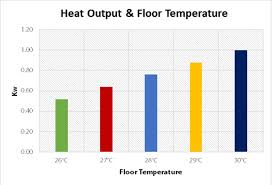 what is the best flooring for underfloor heating warmup