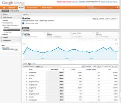 webmaster webmaster tools data in google analytics google webmaster tools in google analytics