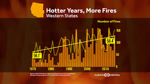 Western Us Wildfires 2015 by Hotter Years More Fires Climate Central