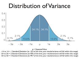 Bell Curve Excel Template Blackjack Math The Mathematics Advantage Play