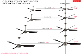 how to select a ceiling fan buying guide usha international