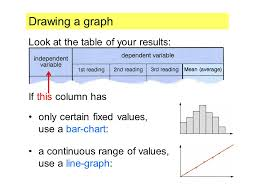 about different types of graphs how to draw them when you are