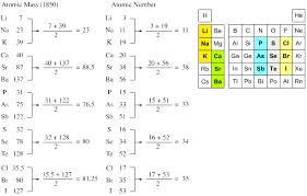 Development Of The Periodic Table Periodic Table Database Chemogenesis