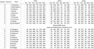 Laliga Table La Liga By Season From U002705 06 U2013 U002713 14 Points Goals Shots