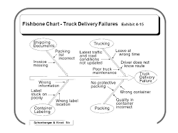 Trucking Invoice Sle by Isqa 572 449 Models For Quality Process And