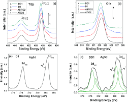 Esi Edge Banding Sinks by Dependence Of Photocatalysis On Charge Carrier Separation In Ag