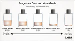 Parfum Vs the real difference between perfume cologne toilette and other