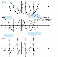 these symmetries allow us to write down general solutions of simple trigonometric equations