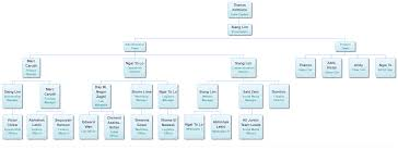 How To Use Google Spreadsheet As Database How To Create Dynamic Org Charts With Google Sheets And Javascript