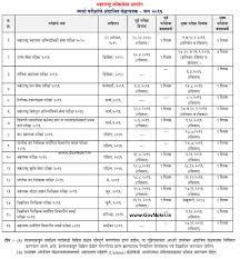 mpsc 2016 details schedule timetable