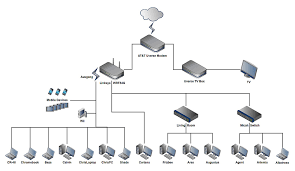 Designing A Home Network Home Design Ideas