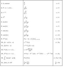 laplace transform table calculator integration inverse laplace transformation of arctan frac 4 s