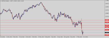 compare bureau de change exchange rates pound to dollar predictions technical fundamental gbp usd