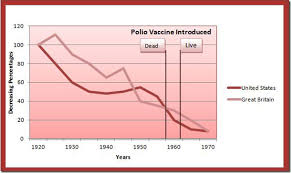 Vaccine Injury Table Vaxtruth Org The Polio Vaccine Part 2