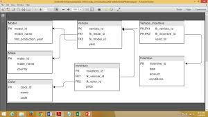 sql select from multiple tables relational algebra to join multiple tables in sql codeproject