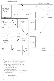 2 5 establishing production facilities
