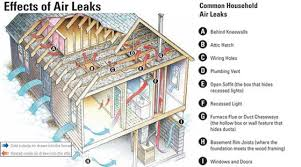 air sealing and insulation can air sealing building sciences llc central northern nj