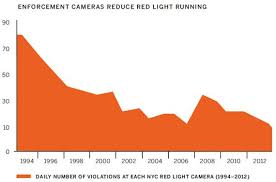 red light camera violation nyc vox pulls back the curtain on scam to save lives with red light