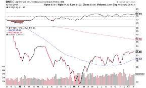 Seeking Recap Weekly Markets Recap Our Bullish Thesis Revisited