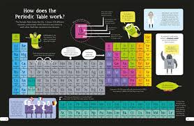 Periodic Table Ti Meet Some Of The Elements Of The Periodic Table