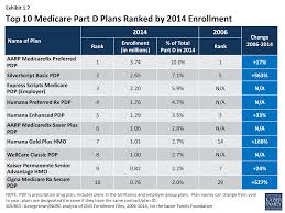 Top 5 U2013 Low Or by Medicare Part D In Its Ninth Year U2013 Section 1 Part D Enrollment
