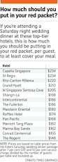 how much should you put in your red packet when attending wedding