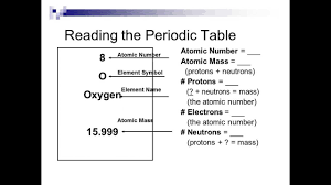 Periodic Table How To Read Interpreting The Periodic Table Youtube
