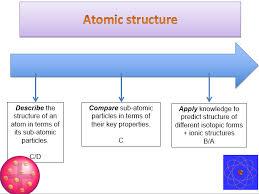 ks5 module 2 atoms ions u0026 compounds atomic structure