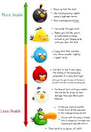 Crazy Bird Meme - angry birds characteristics gaming infographics pinterest