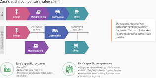 Supply Chain Fashion Industry Odyssey314 Zara U0027s Value Architecture