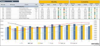Excel Kpi Dashboard Exles by Guide To Company Kpis Exles Kpi Dashboard Templates