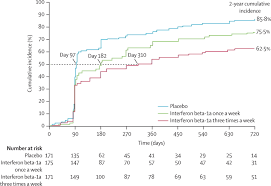 comparison of two dosing frequencies of subcutaneous interferon