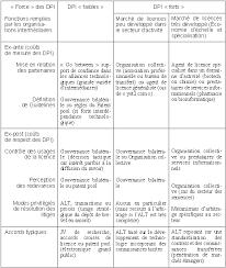 bureau des hypoth鑷ues organisations intermédiaires et accords de licence de technologie