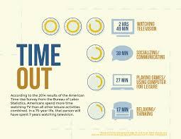 the bureau of labor statistics infographics
