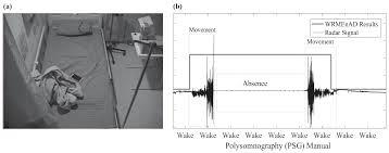 sensors free full text noncontact sleep study by multi modal