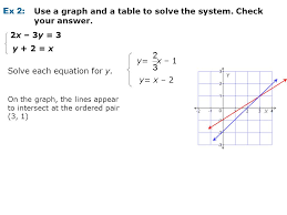 Table To Equation Algebra Using Graphs U0026 Tables To Solve Linear Systems Ppt Video