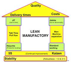 lean manufacturing wikipedia