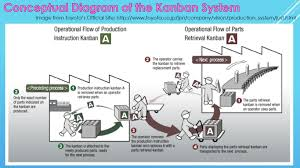 toyota official site kanban system with illustrations toyota production system
