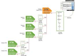overdigit codesys for the web plcs programming iec61131