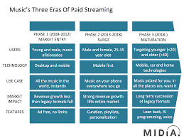 Home Technologies by The Three Eras Of Paid Streaming Midia Research