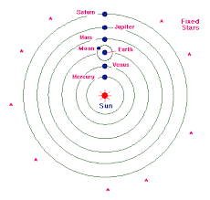 the copernican model a sun centered solar system