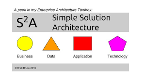 a simple solution architecture template brett brunk pulse