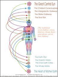 splenic chakra chakras esoteric online