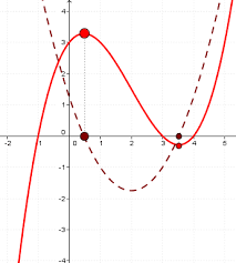 mathspace key features of graphs and the derivative