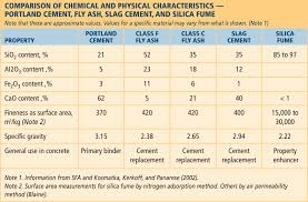 file comparison of chemical and physical characteristics portland